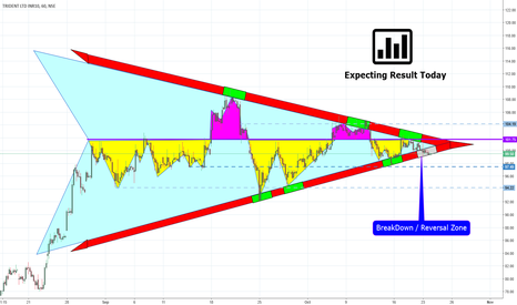 TRIDENT: TRIDENT Triangle Breakout