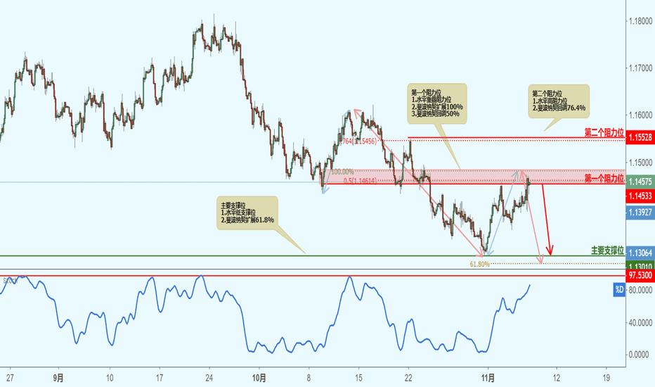 EURUSD: EURUSD 欧元兑美元(2小时图)-价格接近阻力位,下跌!