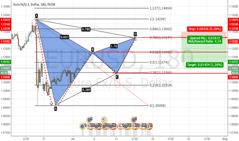 EURUSD: EURUSD Potential bearish Gartley pattern H4 variant 2