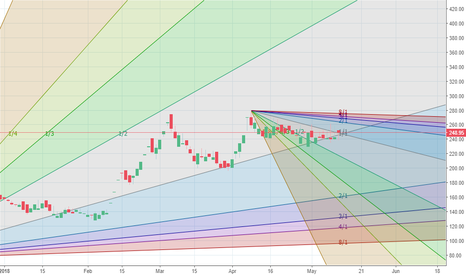 BLUECHIPT: It is at the conflunce point at 245-248.