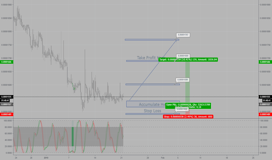 XEMBTC: XEM-BTC Long Trade Plan