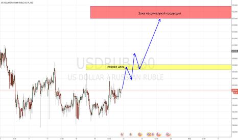 USDRUB: Движение вверх