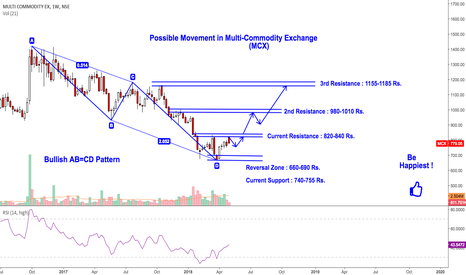 MCX: MCX : Ready for A Good Up-Move in Medium Term !!!