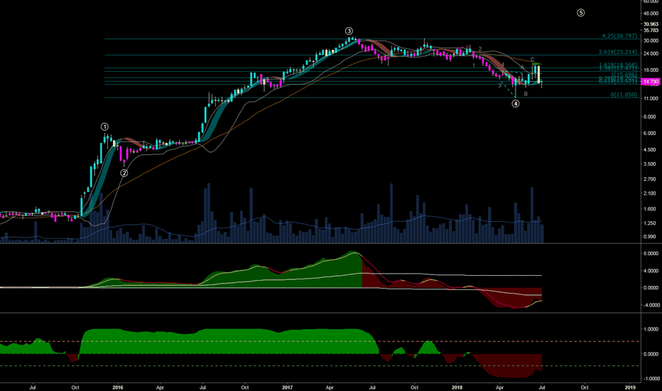 AGRO: AGRO starting a 5 wave ...