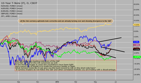 TYM2012: S&P and currency correlations