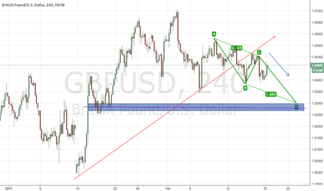 GBPUSD: GBPUSDGoing Down after breakdown the uptrend