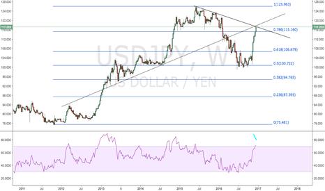 USDJPY: Long Yen/Short Nikkei