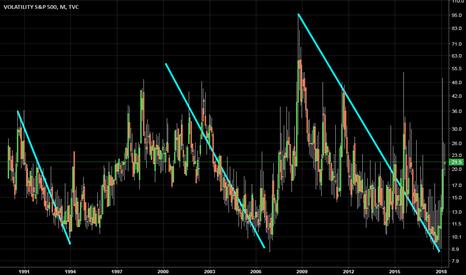 VIX: S&P Volatility Surpassing Critical Mass