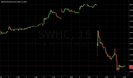 SWHC: Good buying opportunity on SWHC