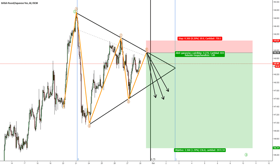 GBPJPY: Posible Triangulo GBPJPY CORTO