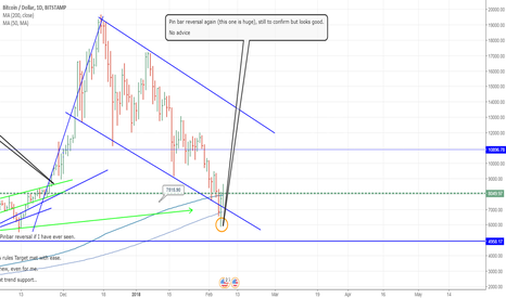 BTCUSD: #BTC WATCH/LONG