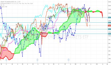 VWO: EM ETF / S&P / Dollar Index