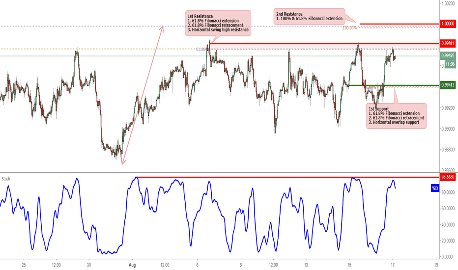 USDCHF: USDCHF Reversed Off Resistance, Potential For Further Drop!