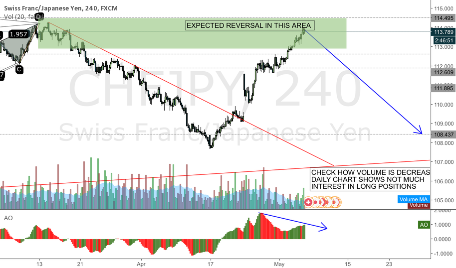 CHFJPY expecting reversal next week