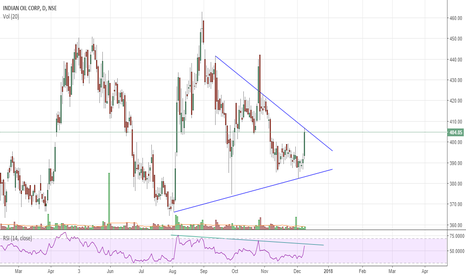 IOC: Will it breakout or consolidate further??