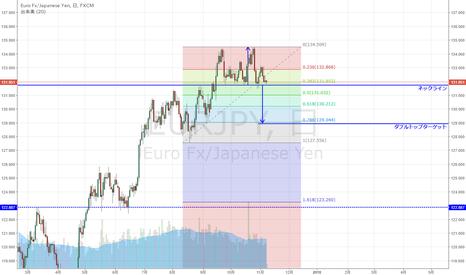 EURJPY: EUR/JPY ダブルトップ形成なるか