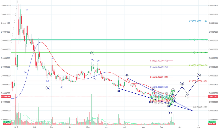 FUNBTC: Fun is Long for Target about 900!