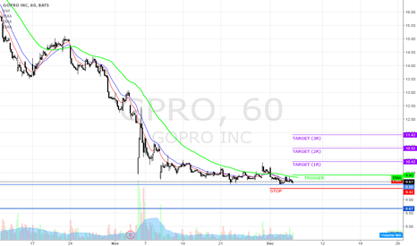 GPRO: Looking for a bullish swing trade on GPRO