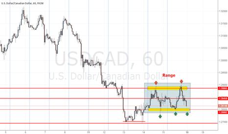 USDCAD: USDCAD Range trade - 1.29 to 1.28