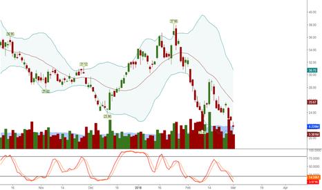 NUGT: 15 min chart on ETF