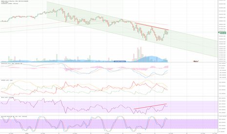 BTCEUR: BTCEUR - Strong negative RSI reversal - is bottom really in?