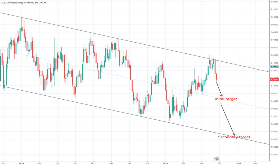 USDNOK: Play on the channel