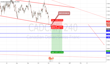 CADCHF: CADCHF is breaking the trend line