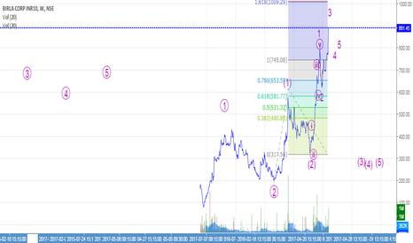 BIRLACORPN: Long 4 a minimum target of 1009