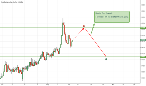 EURCAD: Forecast a likely swing for EURCAD