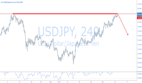 USDJPY: USDJPY - COUNTER POSSIBILITY BEAR DOUBLE TOP AT STRUCTURE
