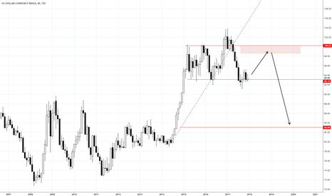 DXY: DXY chart