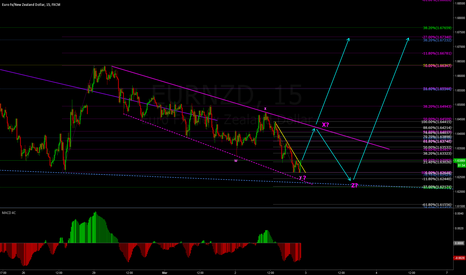 EURNZD: EURNZD - Big Buy Setup(s)
