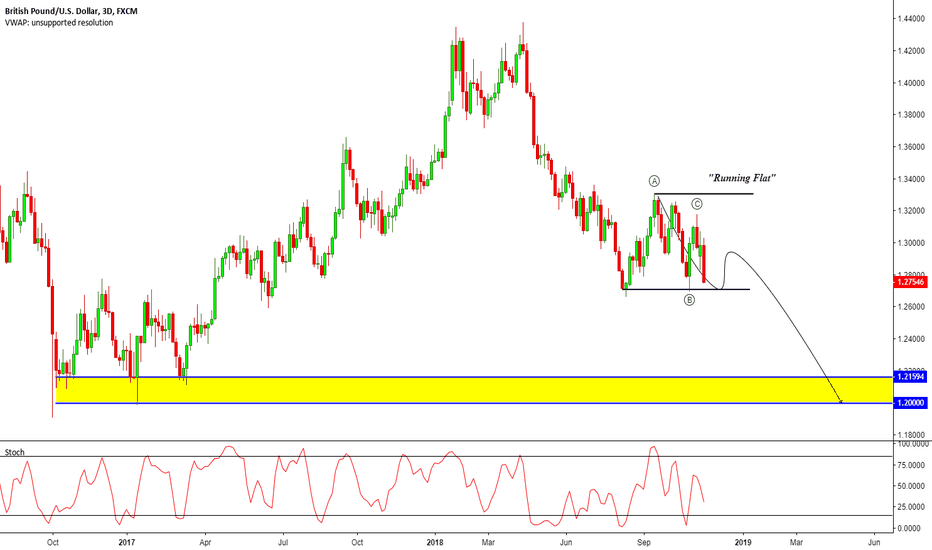 GBPUSD: GBP/USD - SET FOR THE 1.20s?