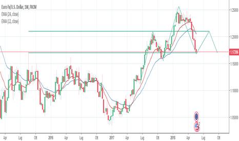 EURUSD: Cosa Farà EUR/USD nelle Prossime Settimane?