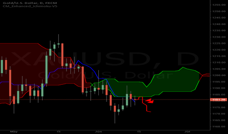 XAUUSD: Gold XAUUSD Inside the 4 hour cloud & testing the 1 day cloud