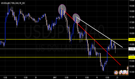 USDJPY: $USDJPY Retreating Continuation Likely