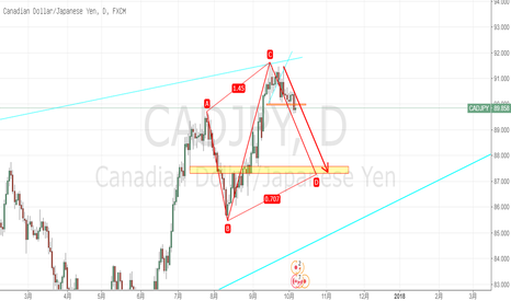 CADJPY: 主趋势看空,期待倒数AB=CD形态完成。