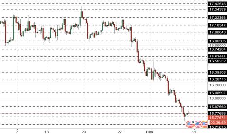 XAGUSD: XAG/USD: harga perak turun