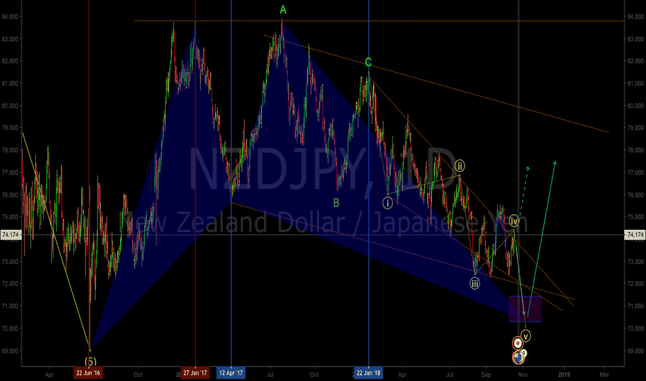 NZDJPY: NZDJPY Daily long term swing swing