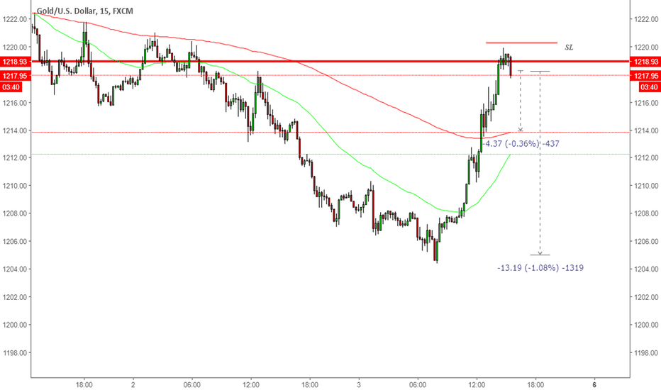 XAUUSD: Sell gold with tight Stoploss