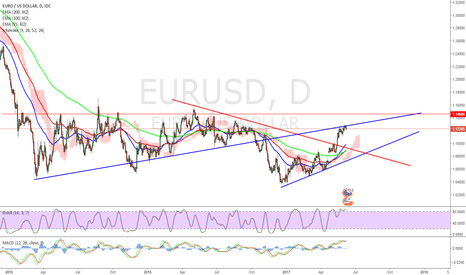 EURUSD: $eurusd sell can't break the top line.