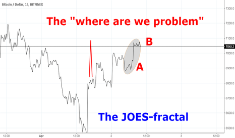 """BTCUSD: The JOES-fractal: an exemple of a """"where are we"""" problem"""