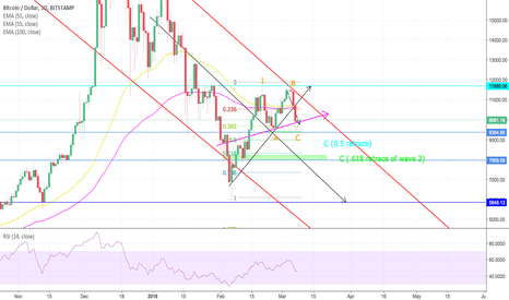 BTCUSD: BTCUSD - NEUTRAL (Short term possible LONG/Mid term SHORT)