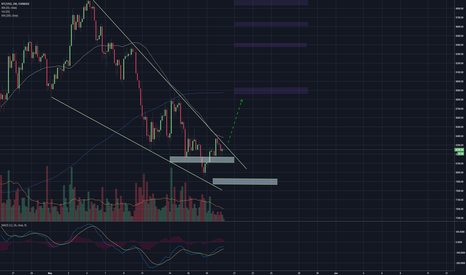 BTCUSD: Bitcoin about to test down trend resistance again