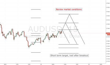 AUDUSD: AUDUSD SHORT ENTRY LEVELS, EURO SESSION ONLY