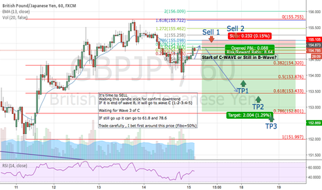 GBPJPY: GBPJPY : Timing the SELL Signal