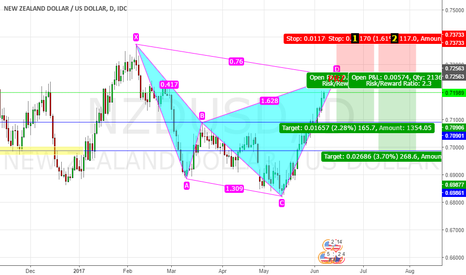 NZDUSD: NZDUSD BEARISH CYPHER