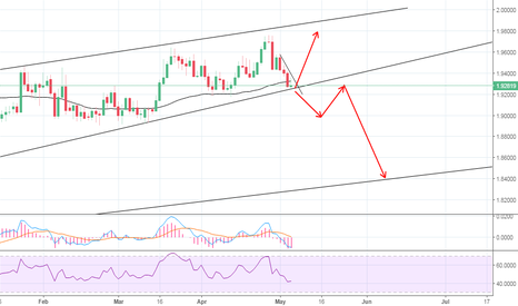 GBPNZD: MY TRADE FOR NEXT WEEK. BREAKOUT EXPECTED