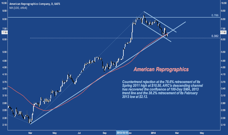 ARC: Bounce Today Recovers 100-Day SMA and 2013 Trend Line Support