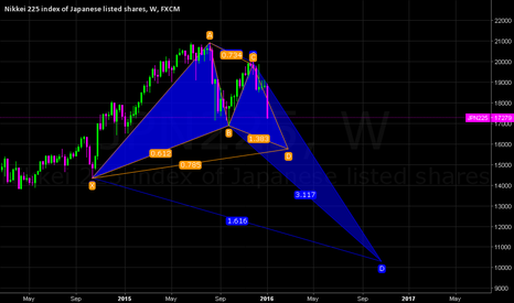 JPN225: JPN225 W (GARTLEY PATTERN OR CRAB PATTERN)SHORT ANY WAY